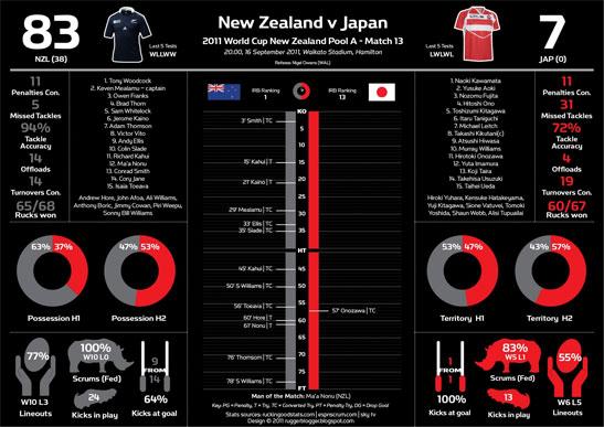 New Zealand vs Japan - Match stats
