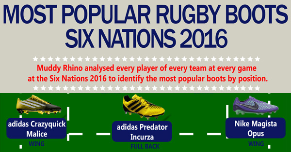 Graphic: The Most Popular Rugby Boots in the 2016 Six Nations