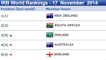 IRB Rankings Update 17 Nov 2014 - Ireland move up to third in the world