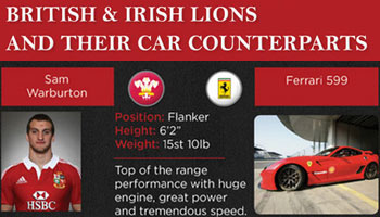 2013 British and Irish Lions players as cars