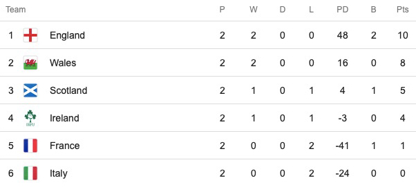 Six Nations table after round 2